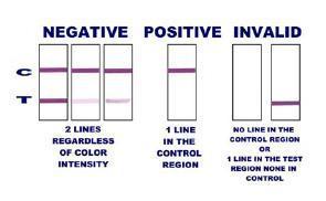 Kućni test za otkrivanje 5 droga u slini
